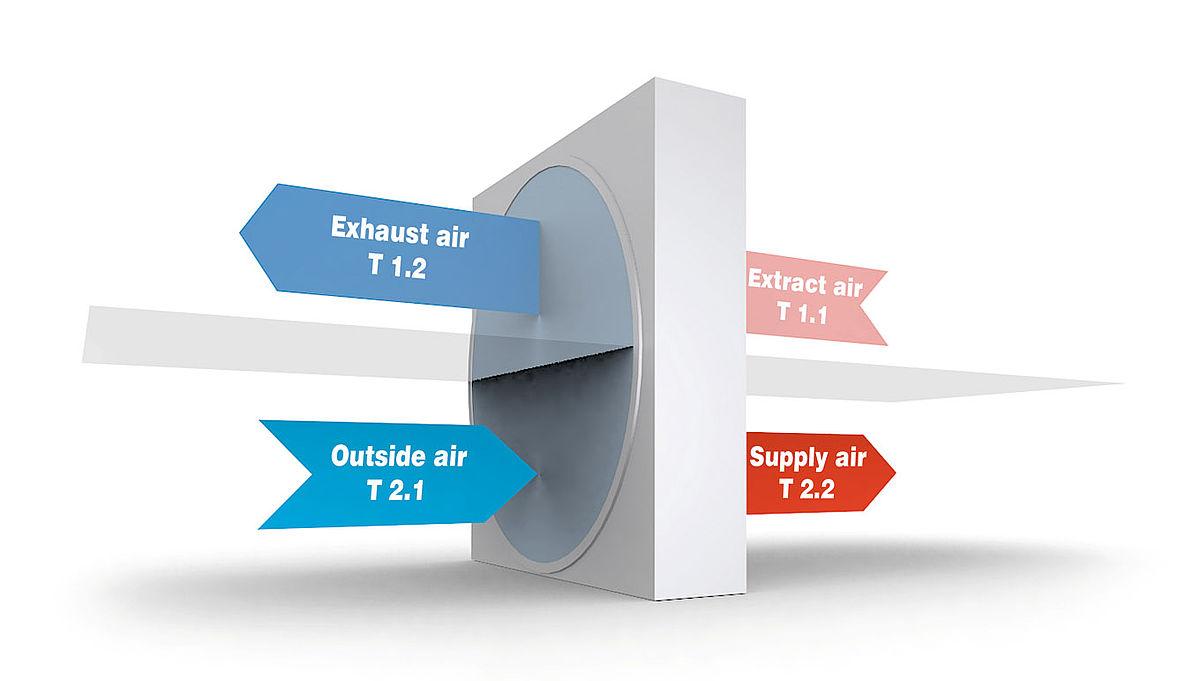 Temperature Efficiency: Klingenburg U K  Ltd