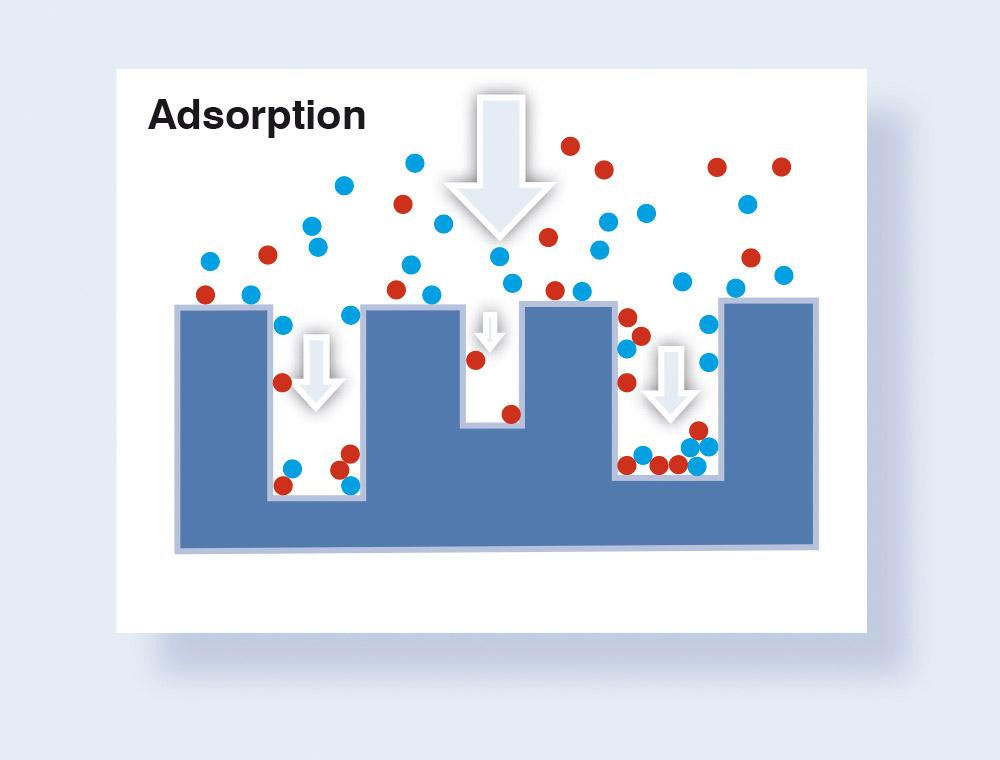 Visual diagram of the adsorption process.