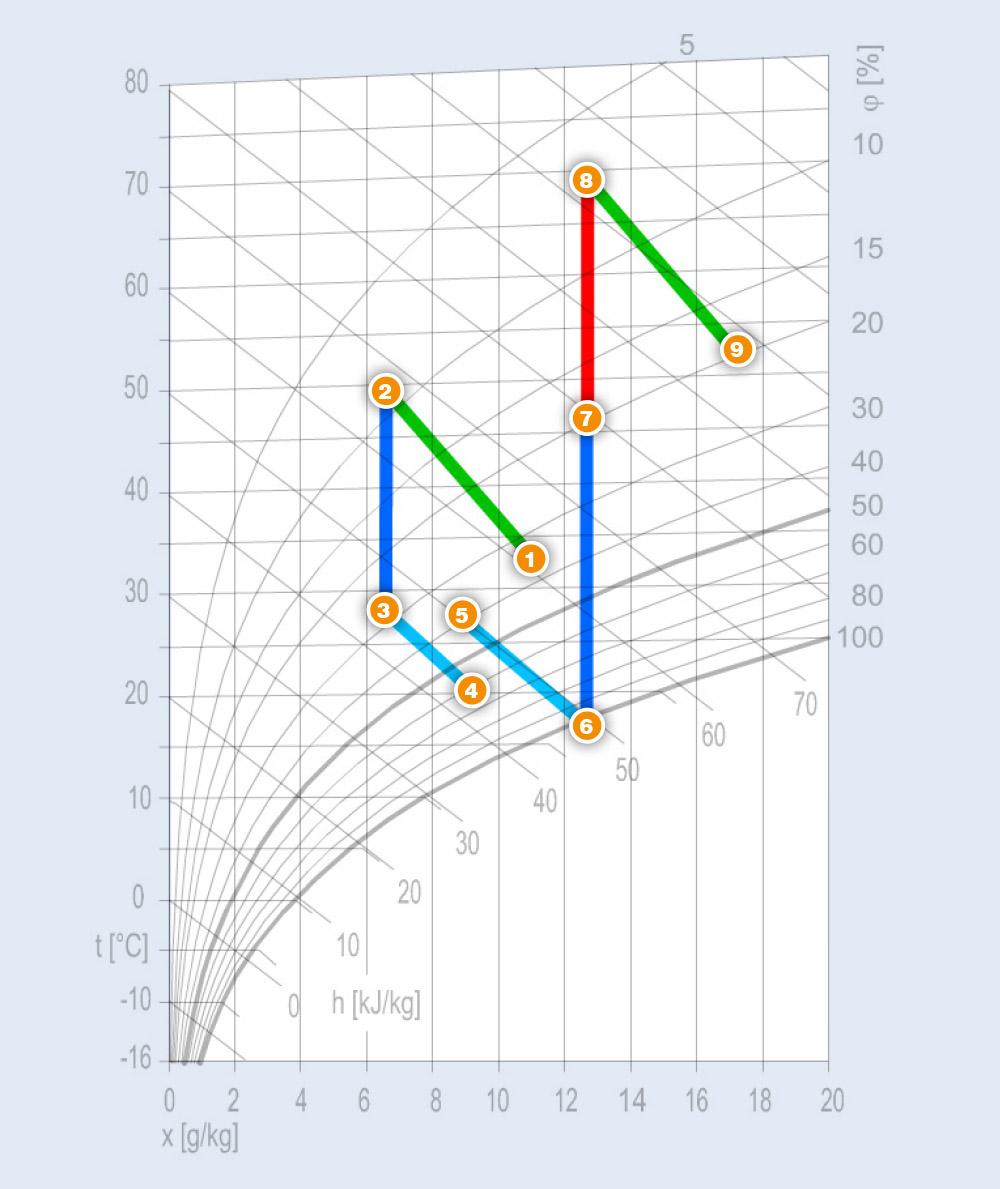 Wunderbar Diagramm Des Hvac Systems Ideen - Der Schaltplan ...